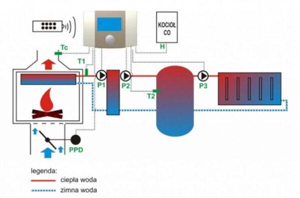 Работа автоматики Plum ecoKOM 260