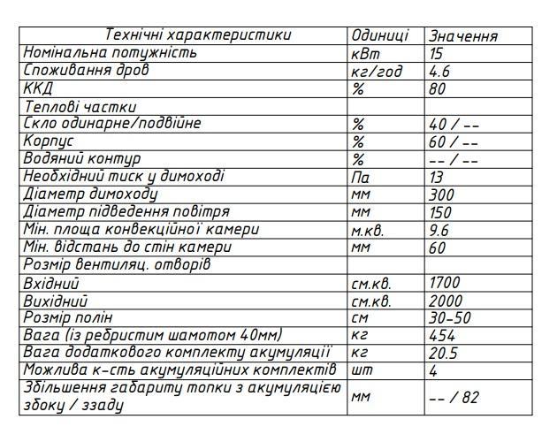 топка 142х52 H характеристики